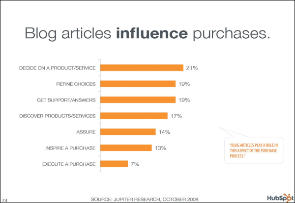 Blog articles influence purchases.