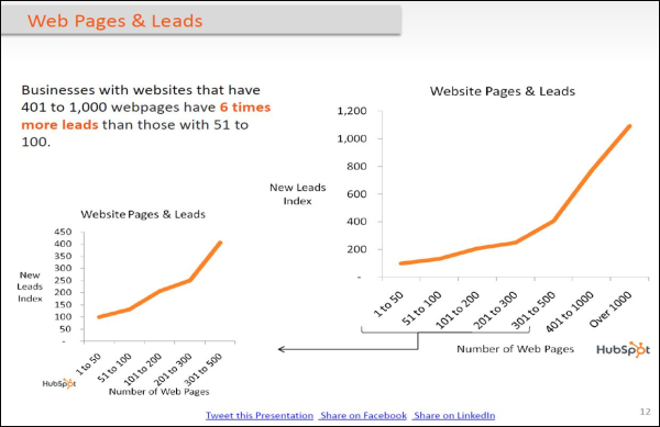 Businesses with websites that have 401 to 1,000 webpages have 6 times more leads than those with 51 to 100.