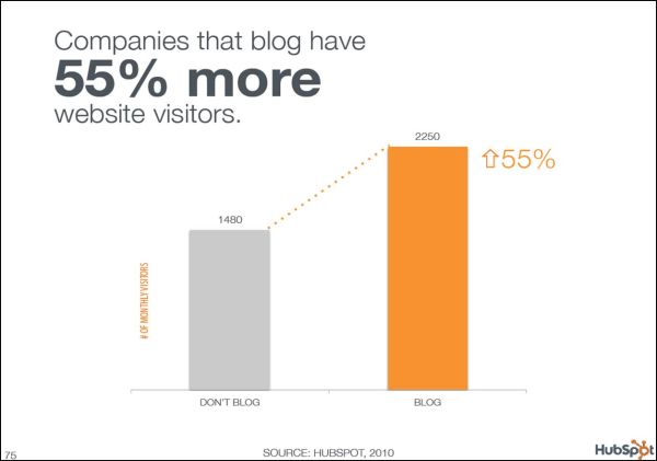 Companies that blog have 55% more website visitors.
