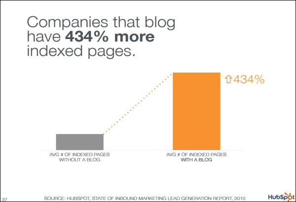 Companies that blog have more indexed pages
