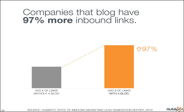 Companies that blog have 97% more inbound links.