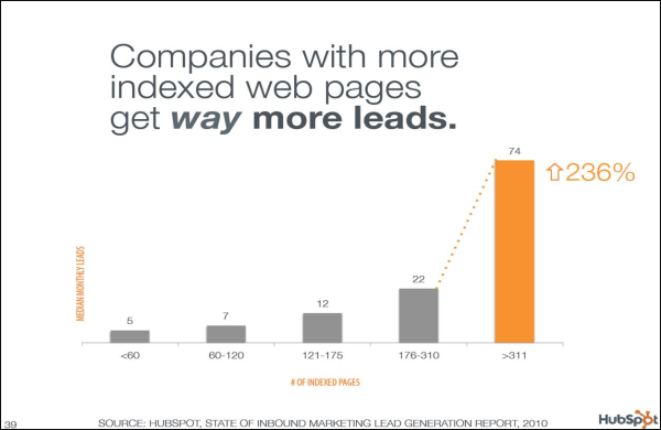 Companies with more indexed web pages get way more leads!