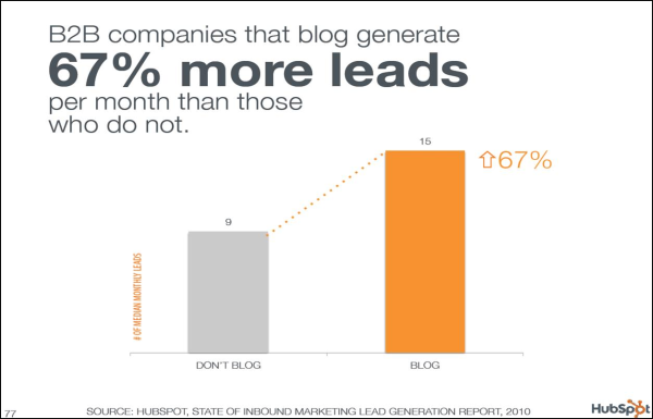 B2B companies that blog generate 67% more leads per month than those that don't.