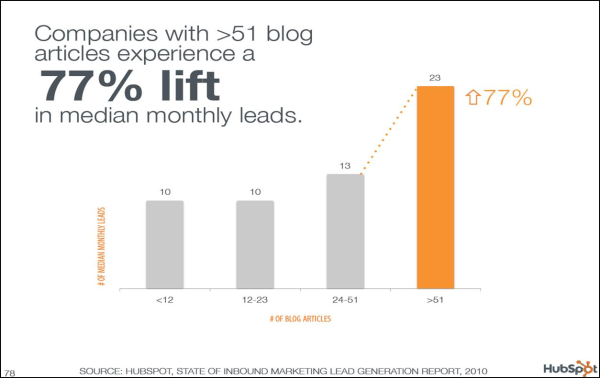 Companies with more than 51 blog articles experience a 77% lift in median monthly sales.