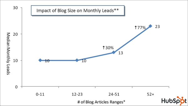 The number of blog articles published affect the number of monthly leads.