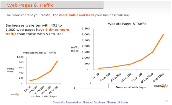 Web Pages and Traffic: the more content you create, the more traffic and leads your business will see.