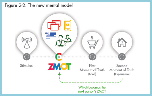ZMOT: between Stimulus and FMOT