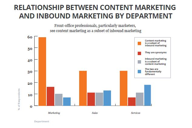 Relationship-between-content-marketing-inbound-marketing-by-department