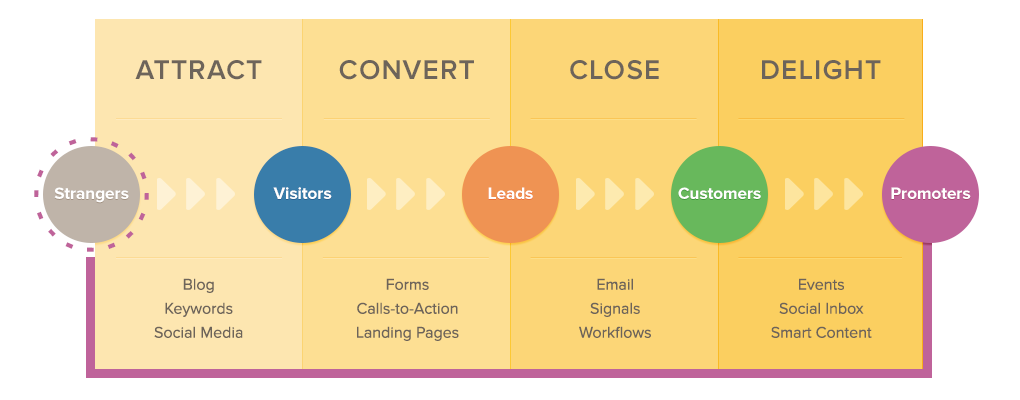 Inbound Marketing methodology helps you get found online