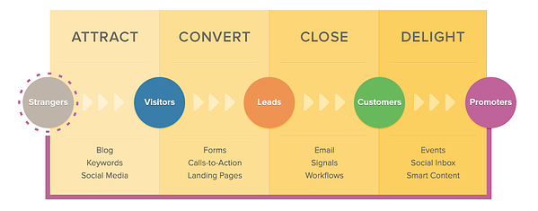 inbound marketing methodology