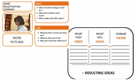 Identify and understand your customer personas