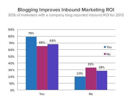 Blogging Improves Inbound Marketing ROI