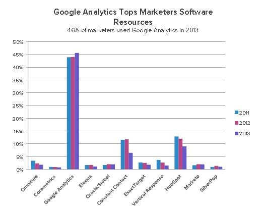 Google Analytics Top Marketing Software Resource