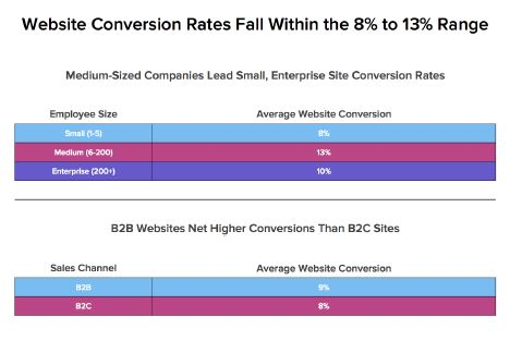 Website conversion rates state of inbound marketing 2013