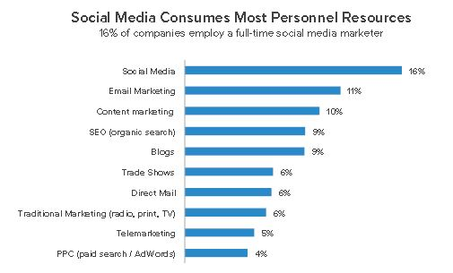 Social media marketing consumes inbound marketing resources