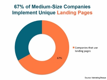 What is a Landing Page and How Does it Work?