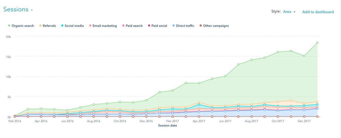 See organic traffic increase with inbound marketing.
