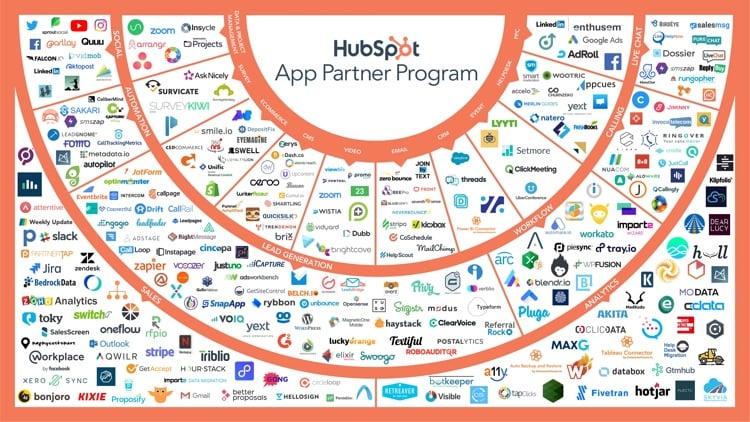 The extensive HubSpot App Ecosystem