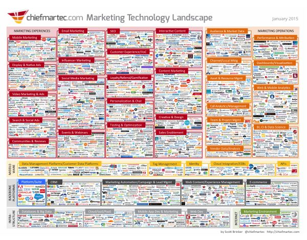 Marketing Technology Landscape Supergraphic (2015)