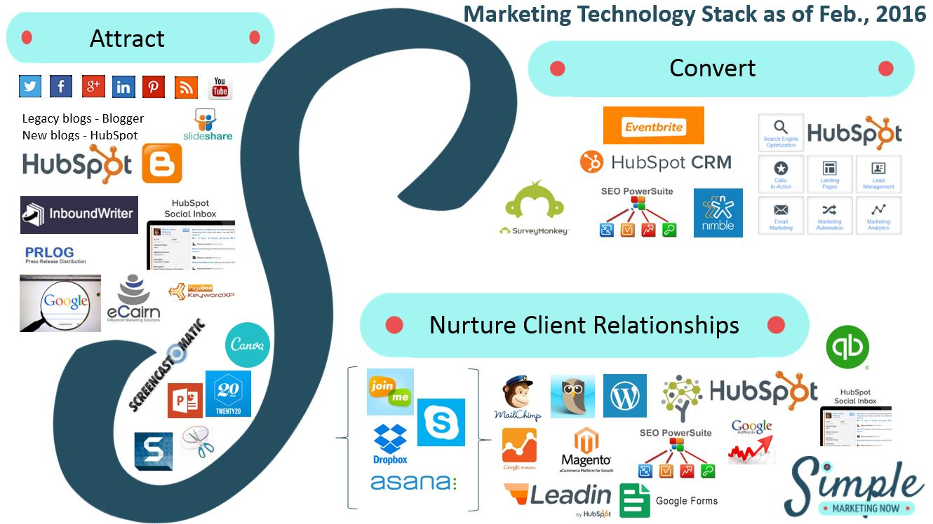 Top Social Media Trend #8: What's Your Marketing Technology Stack?