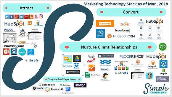 Simple Marketing Now's 2018 Marketing Stack