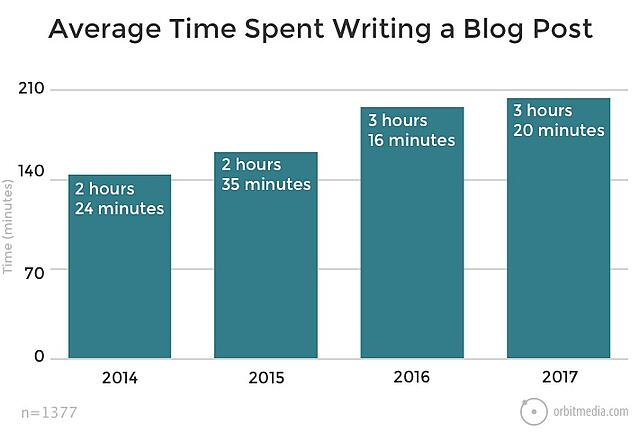 What is the average time spent writing a blog post?