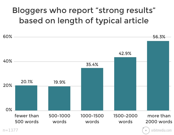 Bloggers see strong results from longer articles