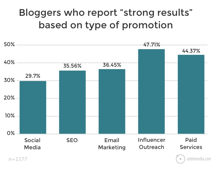 How do Bloggers Promote Their Content?