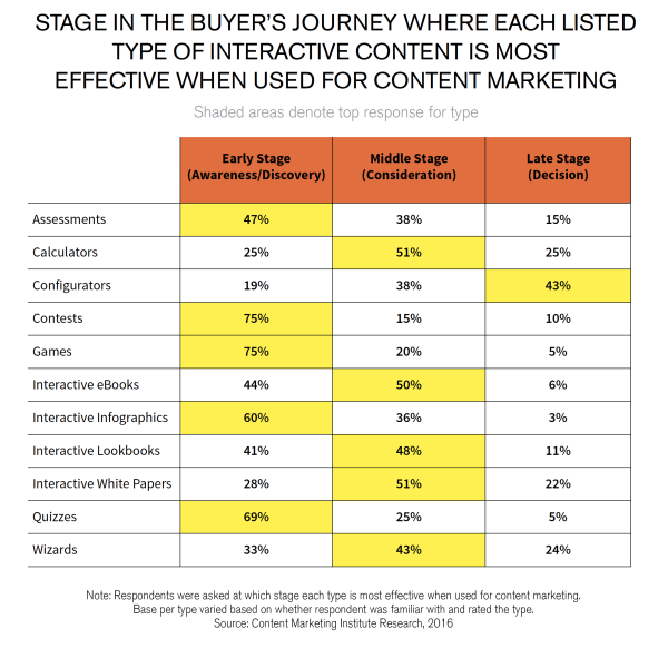Types of interactive content used at various stages of the buyer's journey