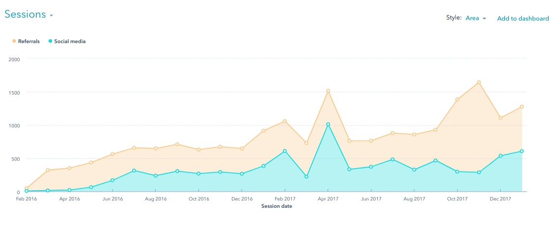 Referrals and social traffic convert well.