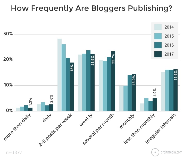 How frequently are business bloggers publishing?