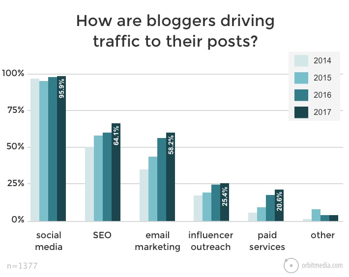 How are bloggers driving traffic to their posts?