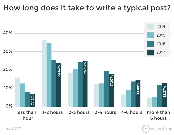 How long does it take to write a typical business blog post?