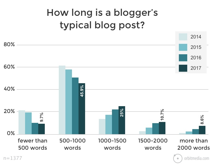 How long is a blogger's typical blog post?