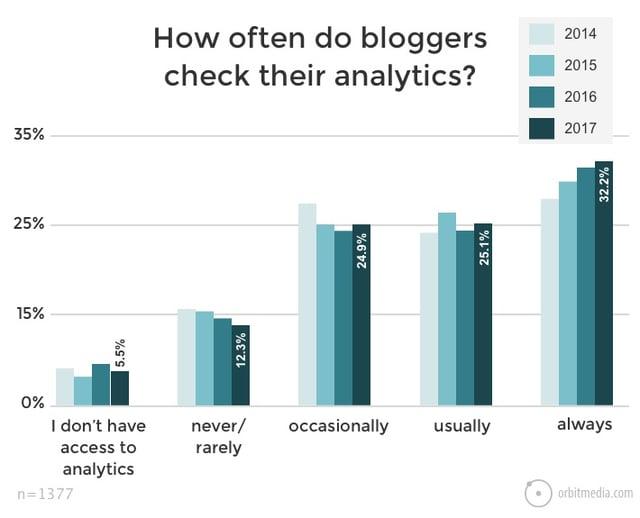 How often do bloggers check analytics?