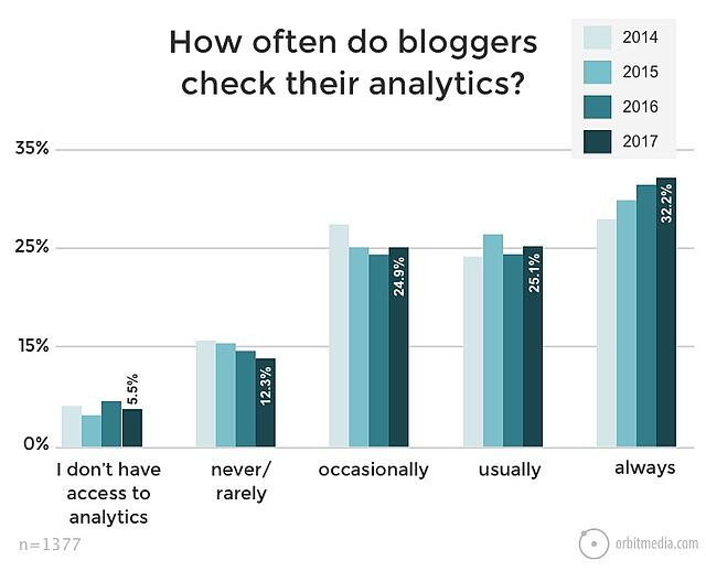How often do bloggers check analytics?