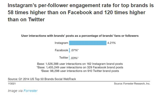 Instagram has higher per-follower engagement than Facebook, Twitter