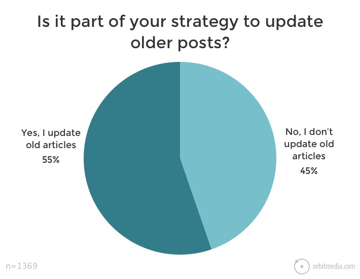 Does your strategy include updating older blog posts?