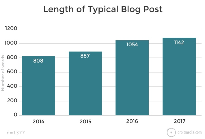 What is the length of a typical blog post?