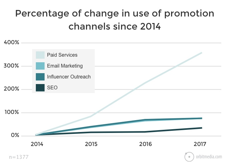What is the percentage change is use of promotion channels?