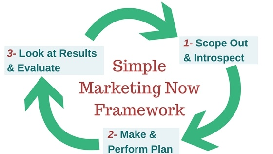 The Simple Marketing Now Framework