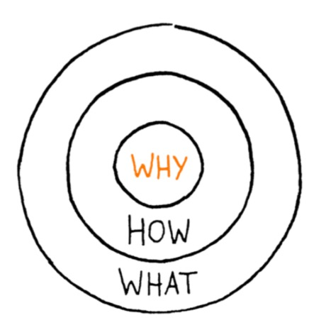 Start With Why — Start With Why
