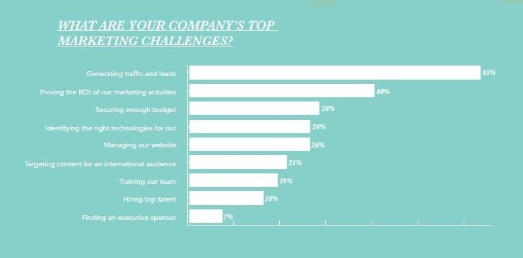 10 Visual Reasons for Pursuing Inbound Marketing: 63% of marketers say top challenge is generating traffic and leads.