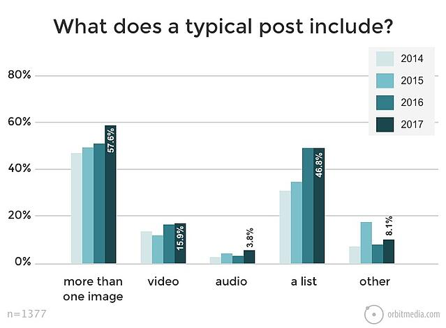 What does a typical blog post include?