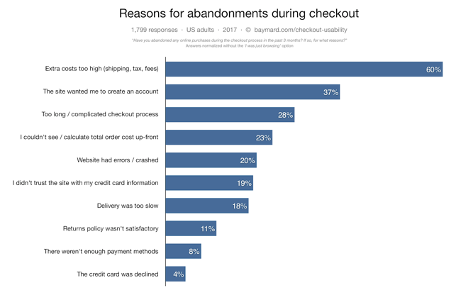 Reasons why shopping carts get abandoned