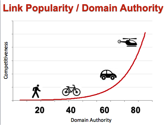 How link popularity relates to domain authority
